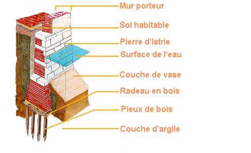 Plan de coupe de la construction vénitienne, des piquets jusq'aux briques visbles hors de l'eau